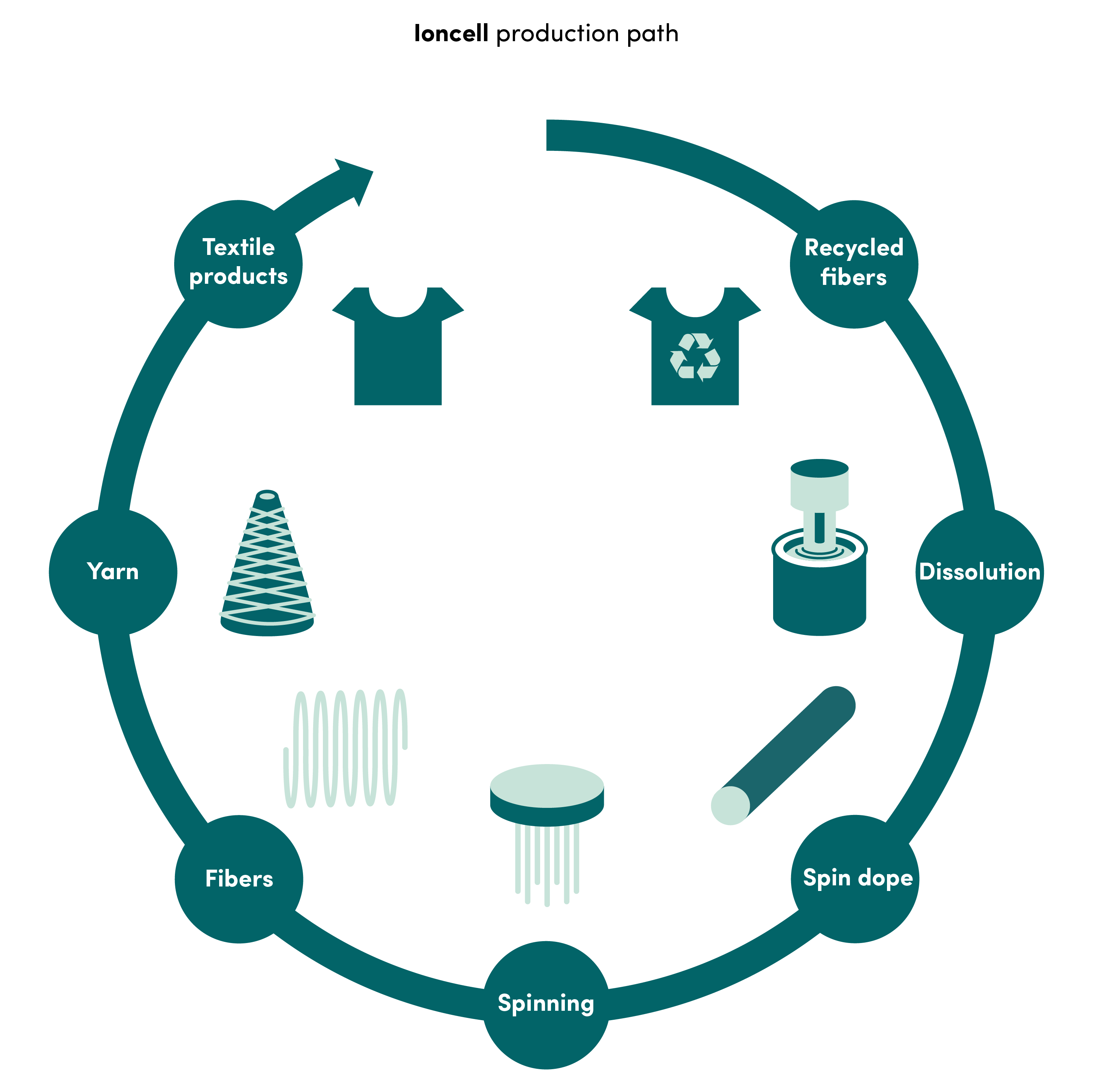 Ioncell production path